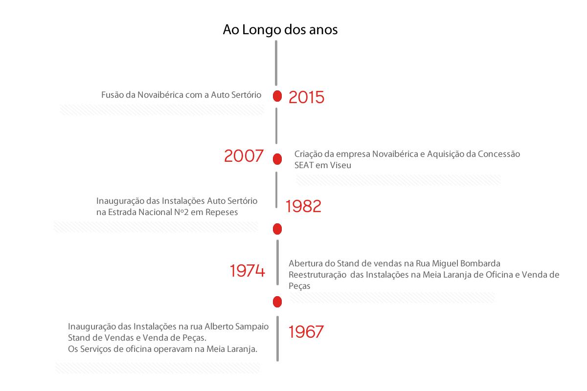 História auto sertorio