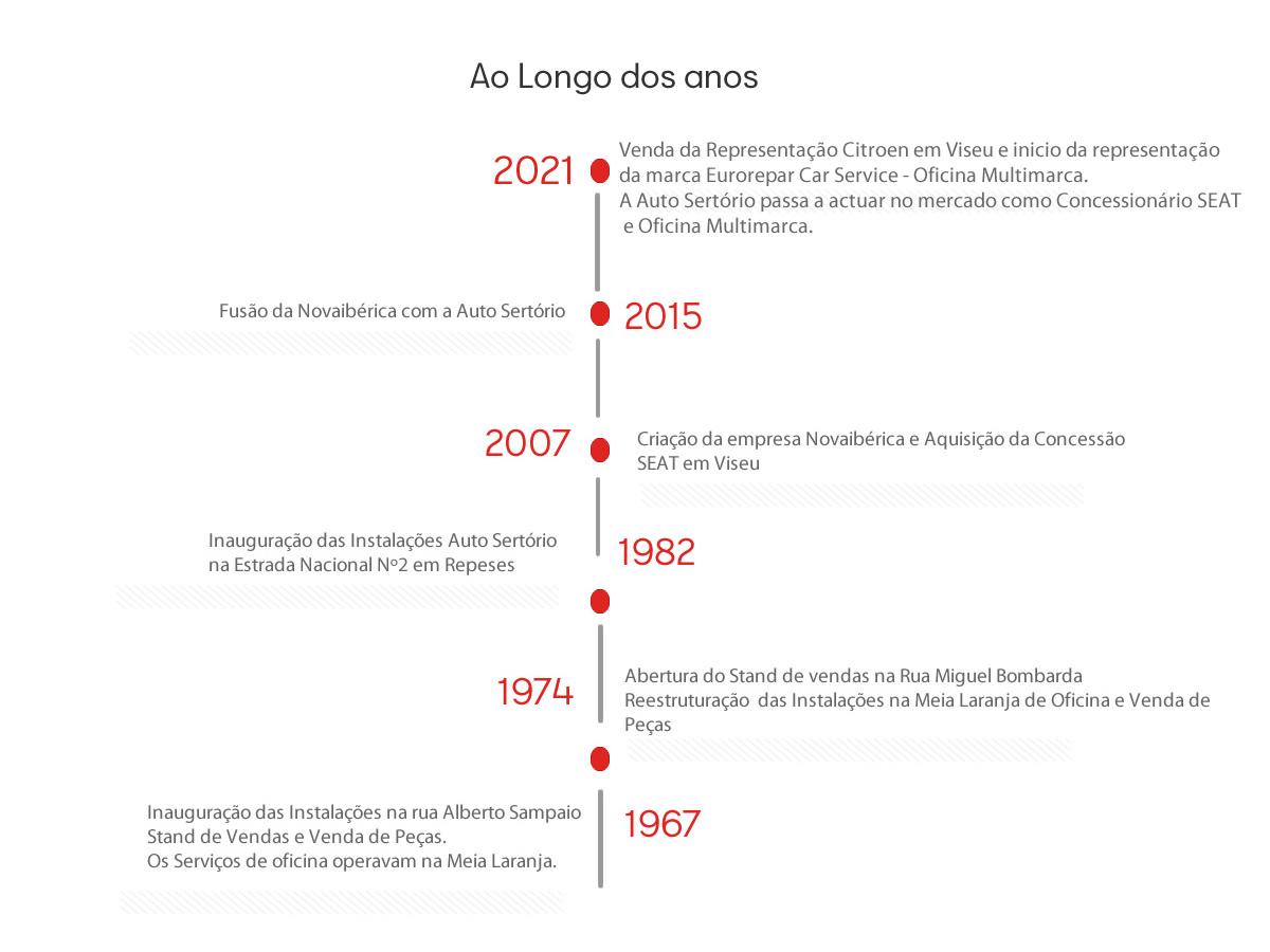 historia_autosertorio